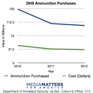 DHS Ammunition Purchases