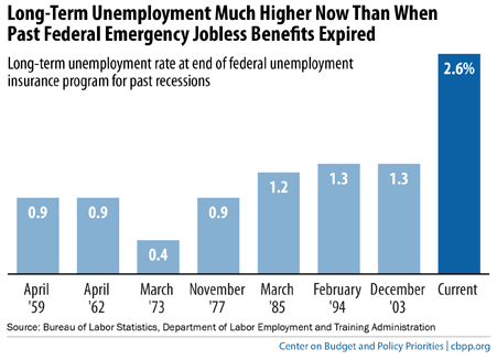 long term unemployment rates