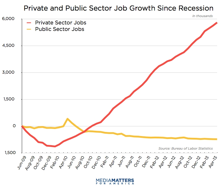 Private and Public Sector Job Growth