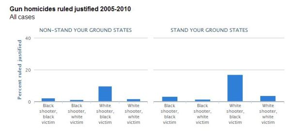 Graph showing gun homicides ruled justified from 2005-2010