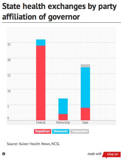 Partisan breakdown of health insurance exchanges