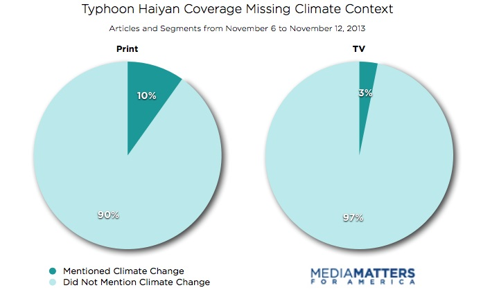 Haiyan Coverage In TV And Print Media