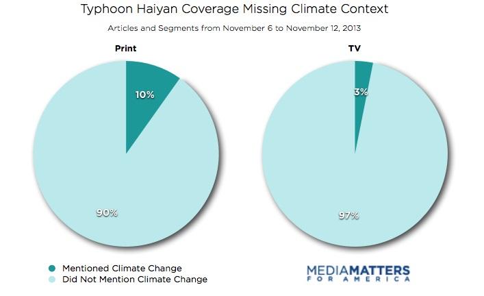 Haiyan Coverage In TV And Print Media