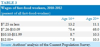 Wages of fast-food workers