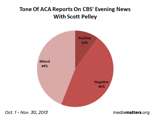 CBS News ACA Report Tone