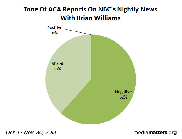 NBC News ACA Report Tone