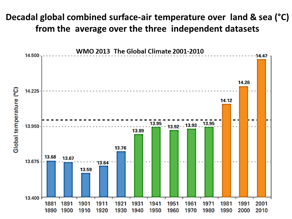 Global Temperature Increase By Decade