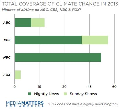 Coverage of Climate Change by Network