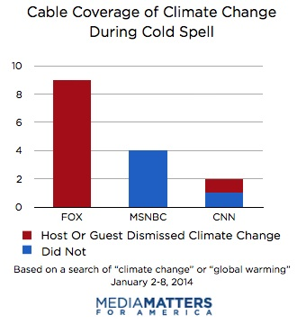 Cable Coverage Cold Spell