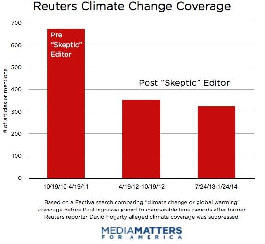 Reuters Climate Change Coverage