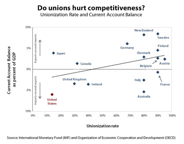 Unions make economy more competitive