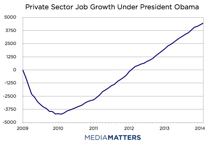 Obama Adminstration Private Sector Job Growth
