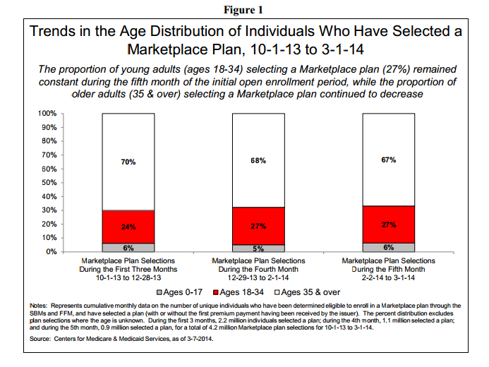 Trends In Age Distribution