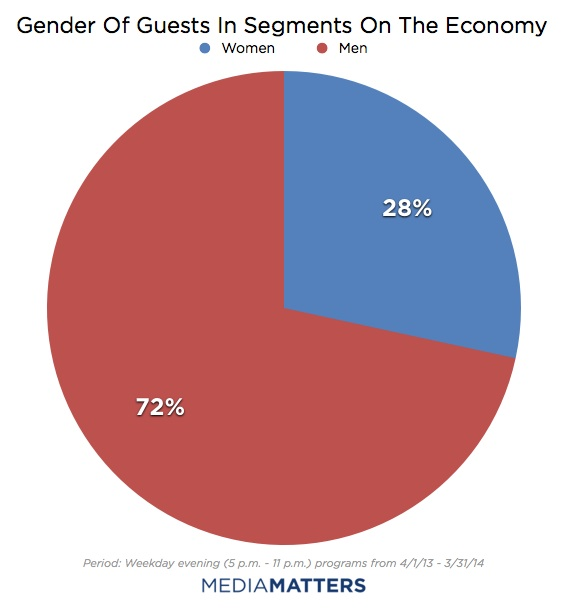 Gender of guests in segments on the economy