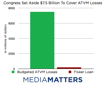 DOE Losses Were Covered