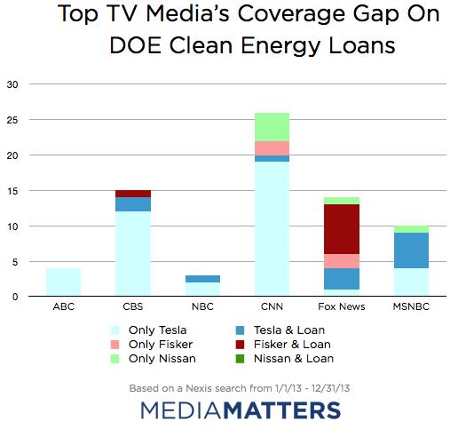 TV Coverage breakdown
