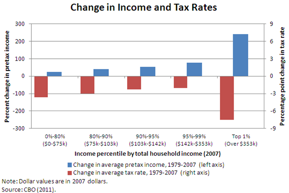Tax Relief, Economic Growth Mostly Felt At The Top