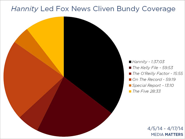 Hannity led Fox News' Cliven Bundy coverage
