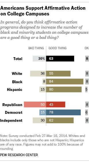 affirmative action statistics