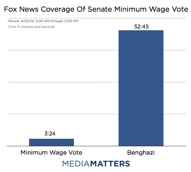Scandal Over Substance, Fox Ignores Minimum Wage For Benghazi