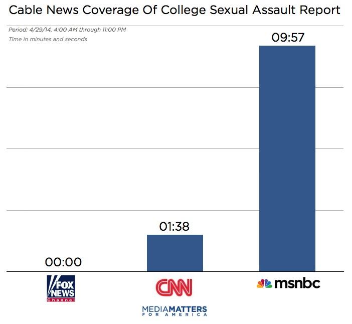 sexual assault chart