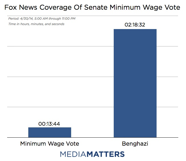 Scandal Over Substance, Fox Ignores Minimum Wage For Benghazi All Day