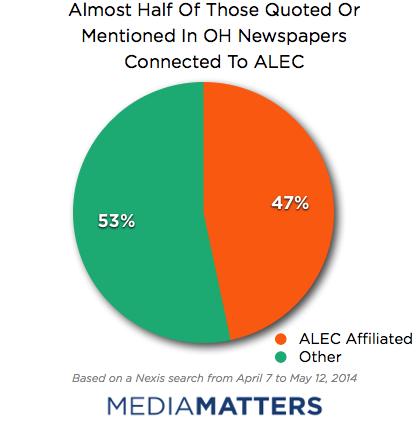 Ohio Coverage ALEC quoted