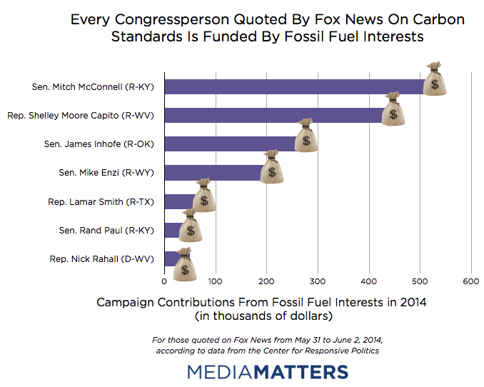 Campaign Finance Fossil Fuels