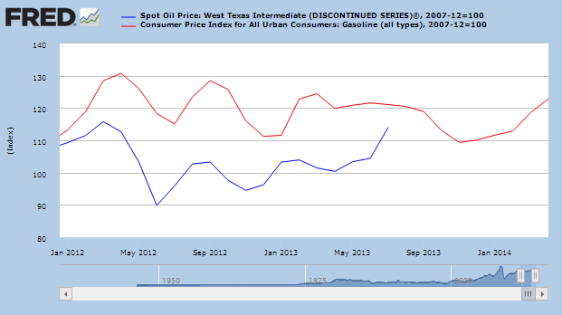 Federal Reserve Oil And Gasoline Prices