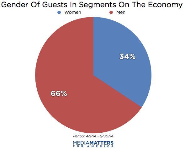 Cable News Guests Lack Gender Diversity