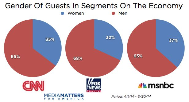 Fox Lagging Behind Competition In Gender Diversity
