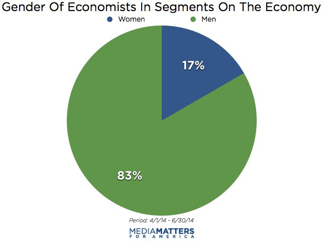 Women Make Up Less Than One-Fifth Of Featured Economists