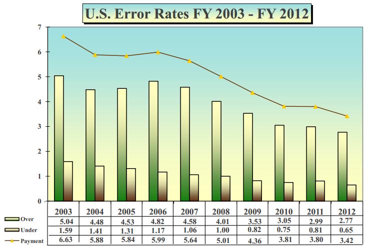 SNAP Error Rates Have Fallen For A Decade