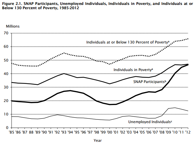 SNAP Participation Increased When The Great Recession Drove Millions Into Poverty