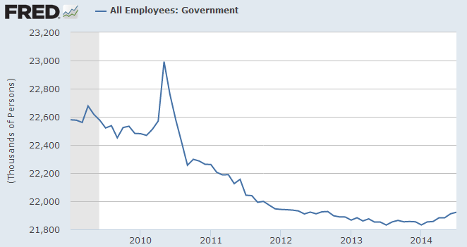 Government Employment Down 100,000 Since 2009