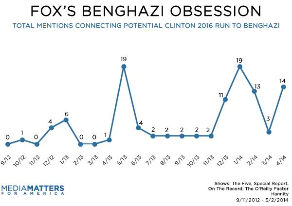 Fox Benghazi Segments On Clinton By Month