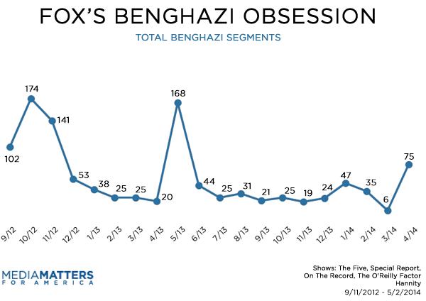 Total Fox Benghazi Segments By Month