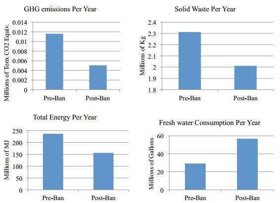 bag emissions