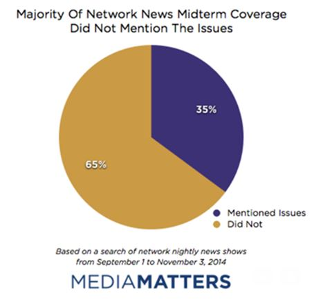 Network News Coverage