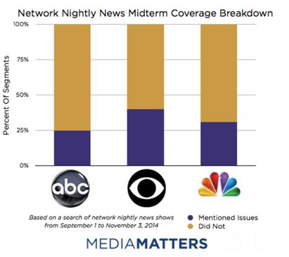 Network News Coverage Breakdown