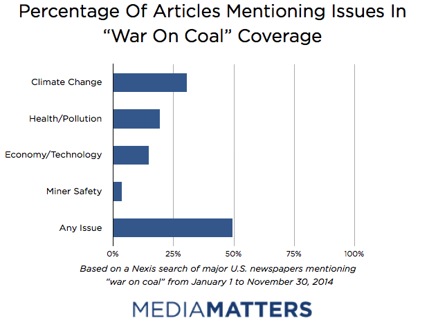 War On Coal - Percent Issue Mention