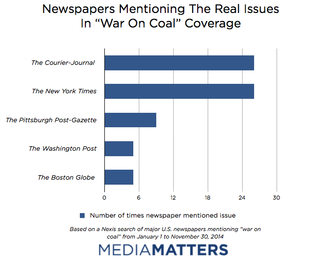 War on Coal - Top Newspapers