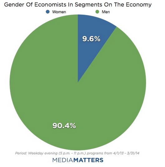 Gender of economists in segments on the economy