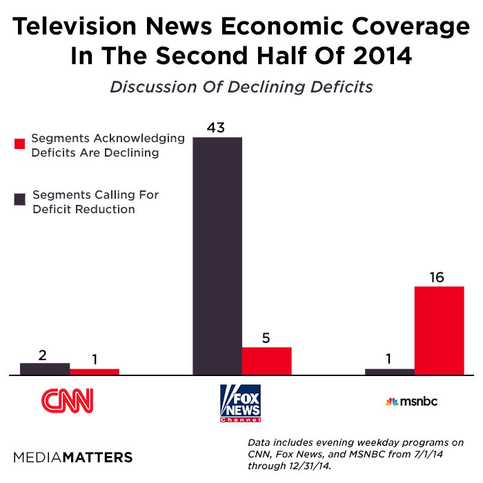 Fox News Omits Facts About Debt And Deficit