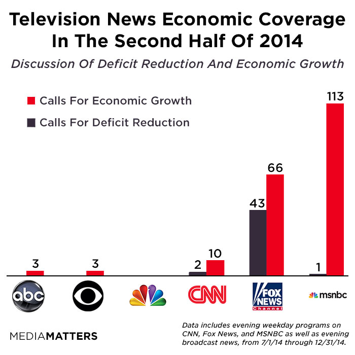 Fox News' Lonely Debt And Deficit Crusade