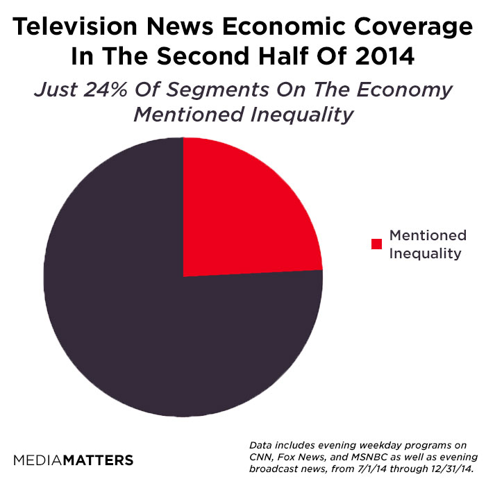 TV News Has No Time For Economic Inequality