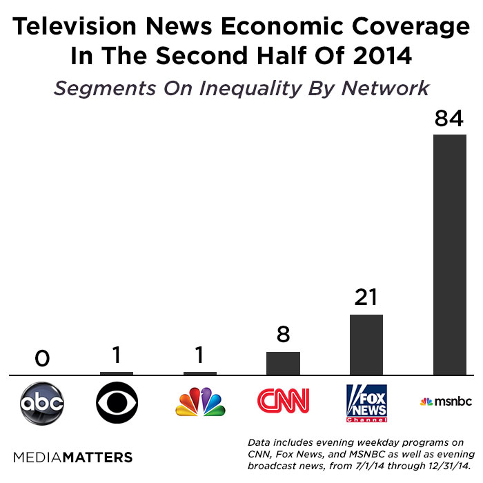 Economic Inequality Not A Priority For Most Outlets