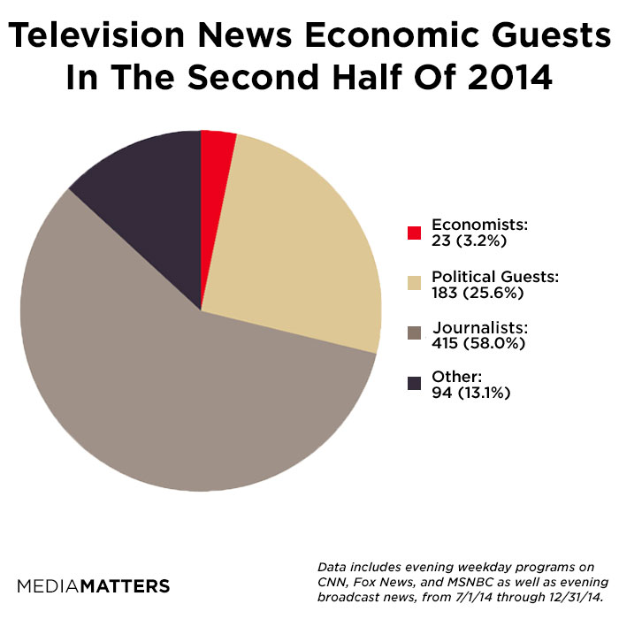 Economic News Guests Frequently Have No Expertise In Economics