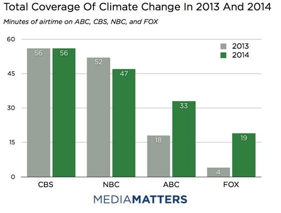 Total Coverage Of Climate Change In 2013 And 2014