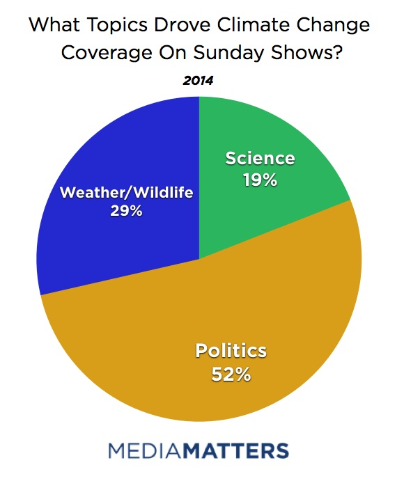 What Topics Drove Climate Change Coverage On Sunday Shows